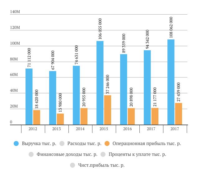 Акрон выручка и операционная прибыль за 2018