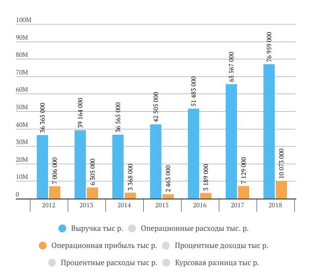 Трансконтейнер выручка за 2018 год