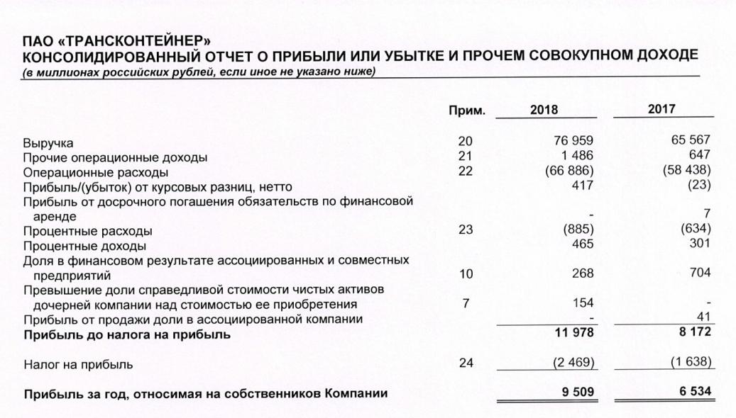 Трансконтейнер отчет за 2018 год