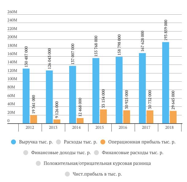 НКНХ выручка за 2018 год МСФО