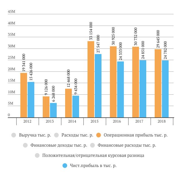 НКНХ операционная прибыль за 2018 год МСФО