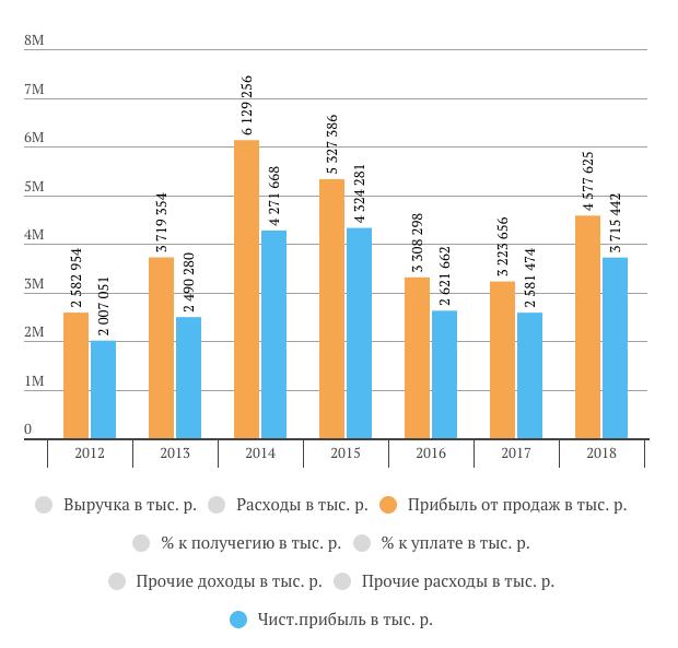 Саратовский НПЗ операционная прибыль за 2018 год РСБУ
