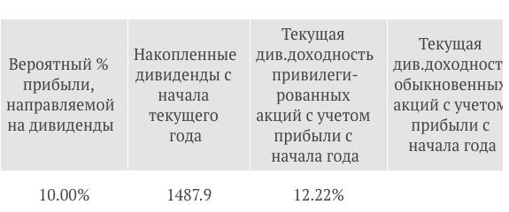 Саратовский НПЗ дивиденды за 2018 год