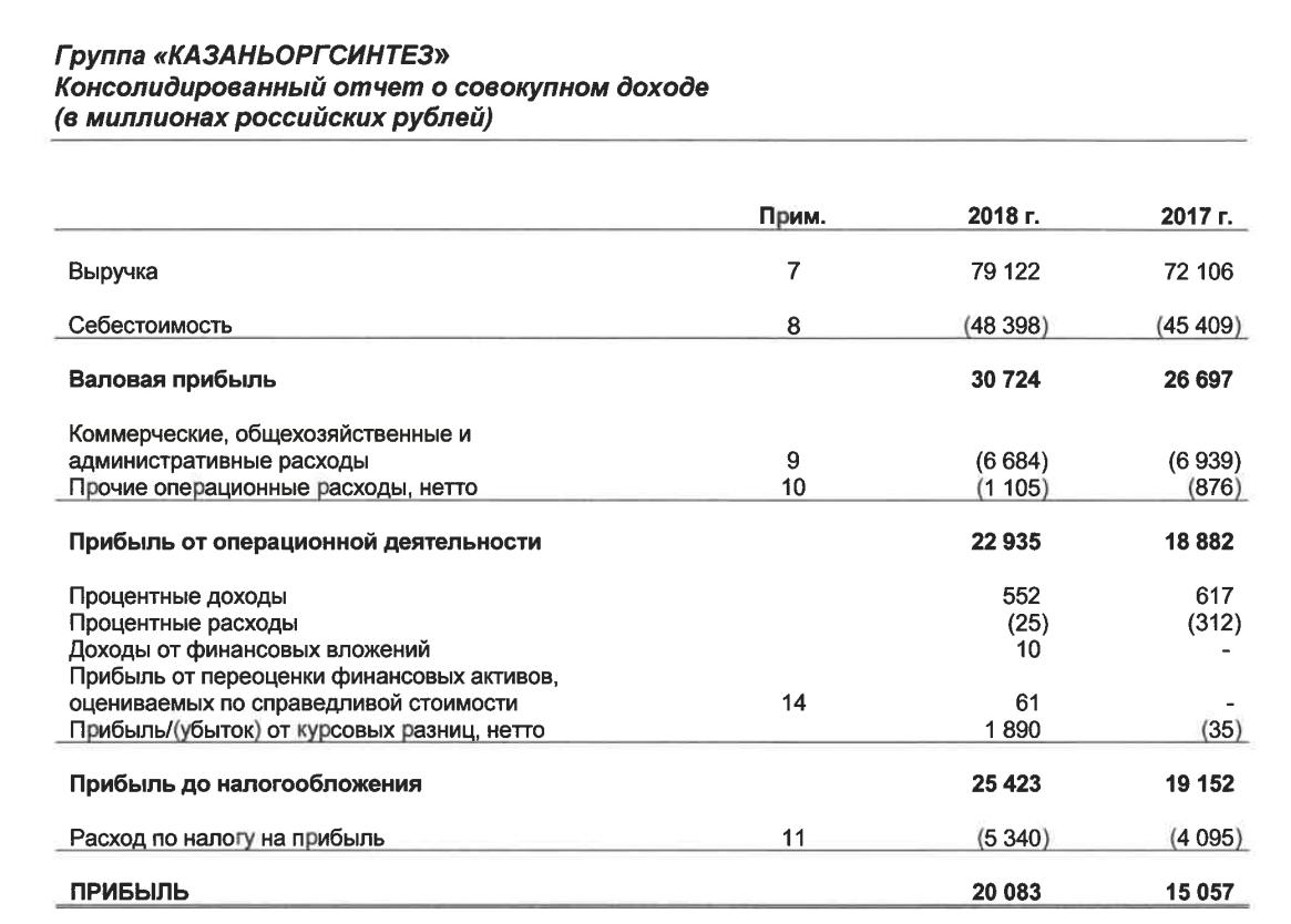 Казаньоргсинтез отчет за 2018 год МСФО