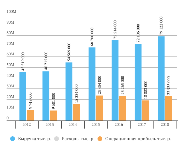 Казаньоргсинтез выручка за 2018 год МСФО