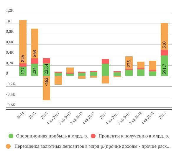 Структура прибыли Сургутнефтегаза за 2018 год