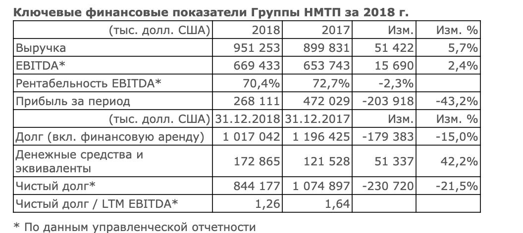 НМТП отчет за 2018 год МСФО