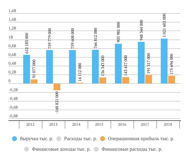Выручка и операционная прибыль Россетей за 2018 год