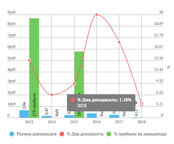 АФК «Система»дивиденды за 2018 год 0,11 руб.
