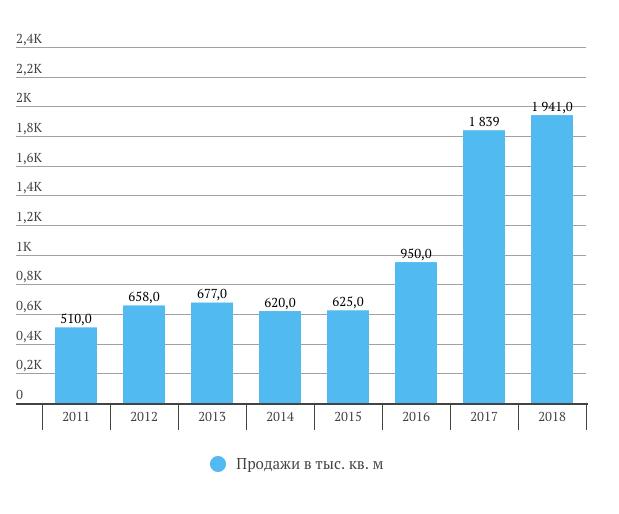 Продажи ПИК в 2018 году