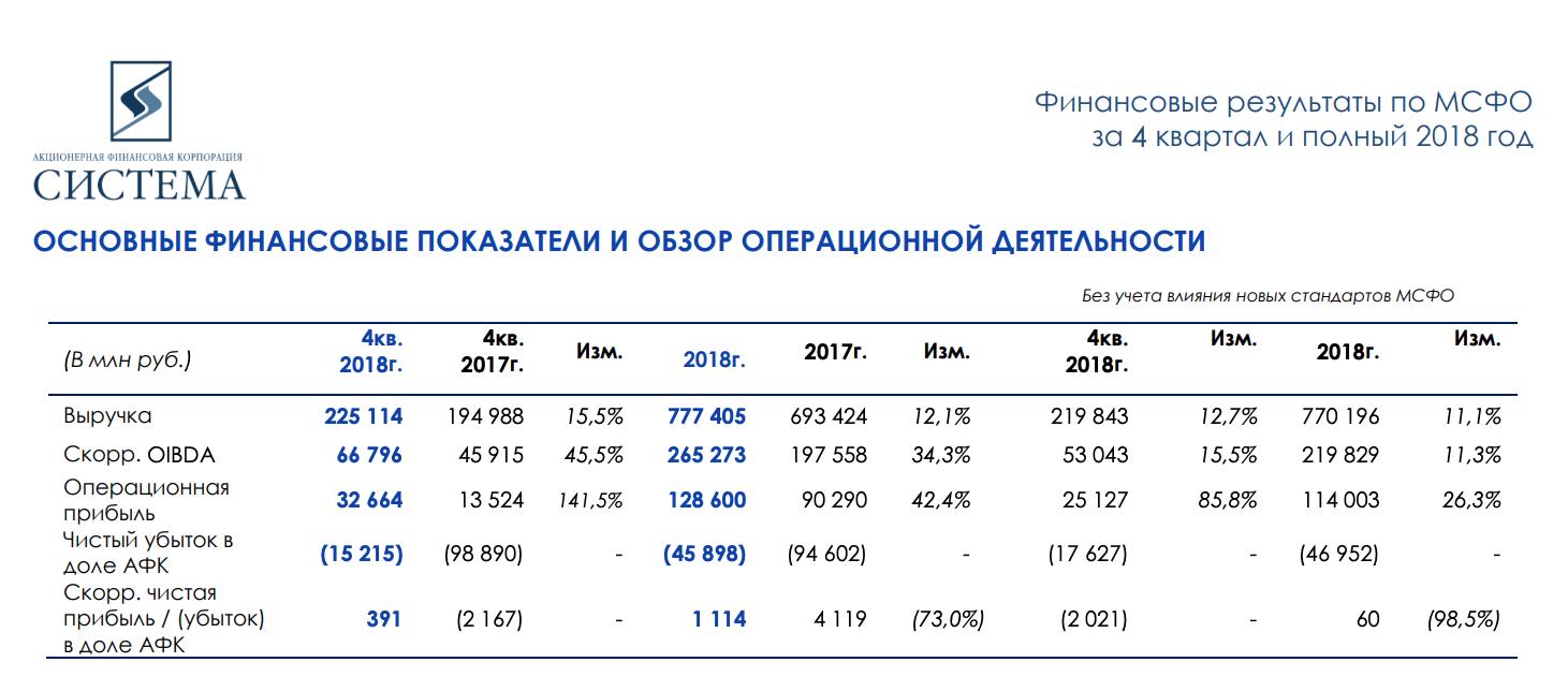 Вышел отчет АФК Система за 2018 годпо МСФО
