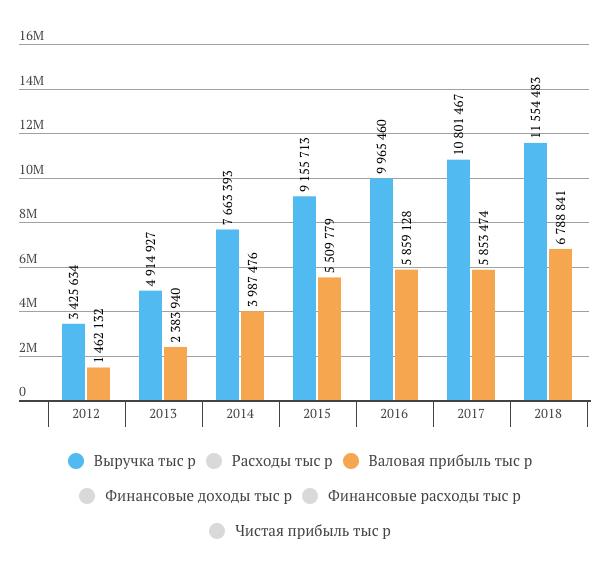 """Выручка """"Обувь России"""" в 2018 году"""