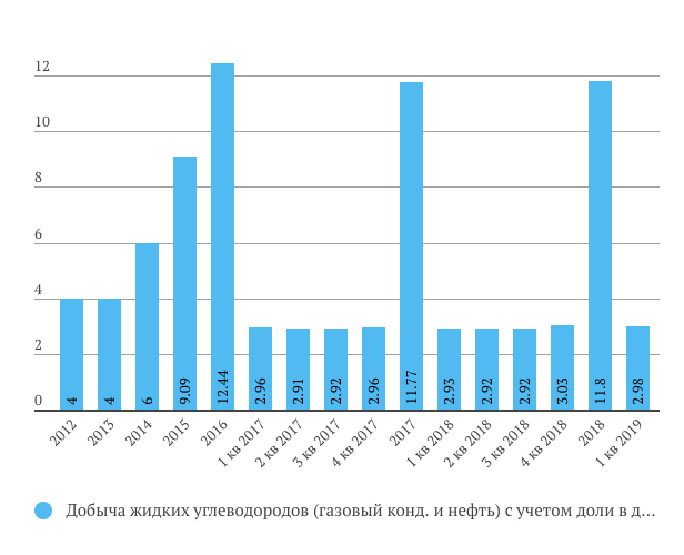 Добыча жидких углеводородов Новатэк 1 кв. 2019