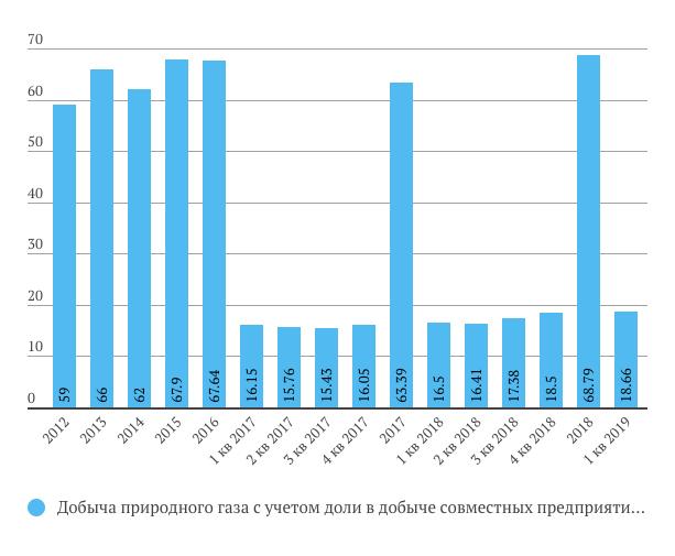 Добыча газа Новатэк 1 кв 2019