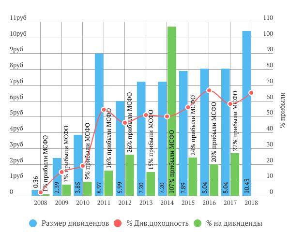 Газпром дивиденды за 2018 год