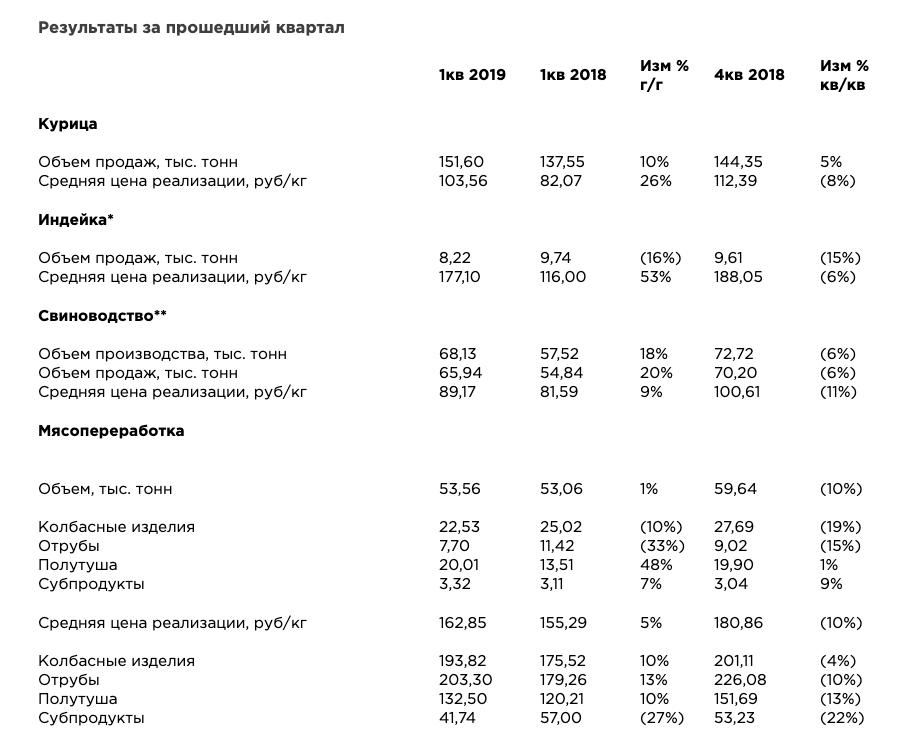 Черкизово операционные результаты за 1 квартал 2019 года