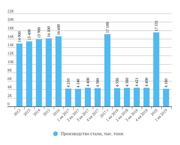 НЛМК Производство стали