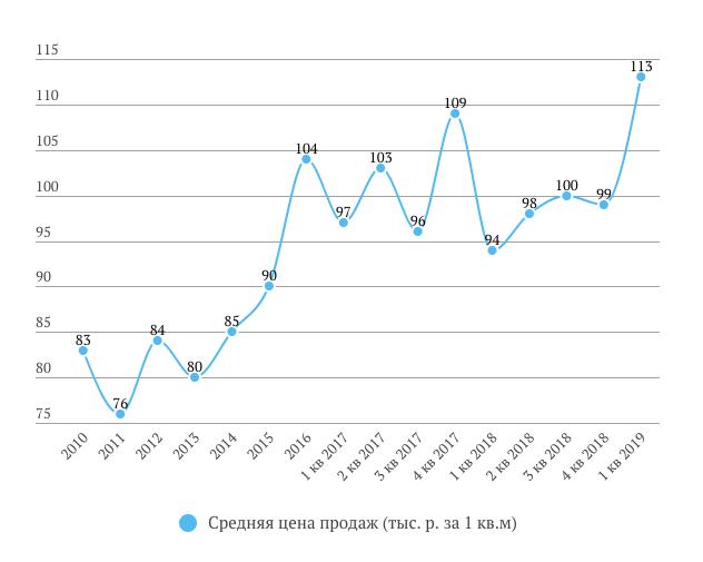 ЛСР цена продажи в 1 кв. 2019