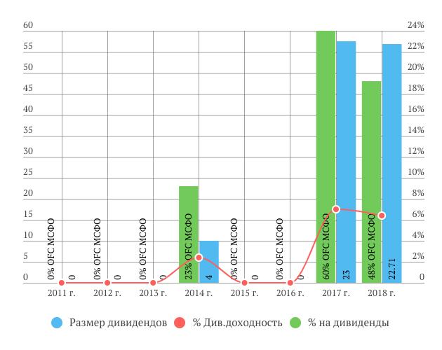 Дивиденды ПИК за 2018