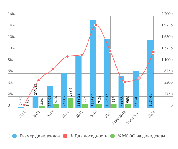 ВСМПО-АВИСМА дивиденды за 2-е полугодие 2018