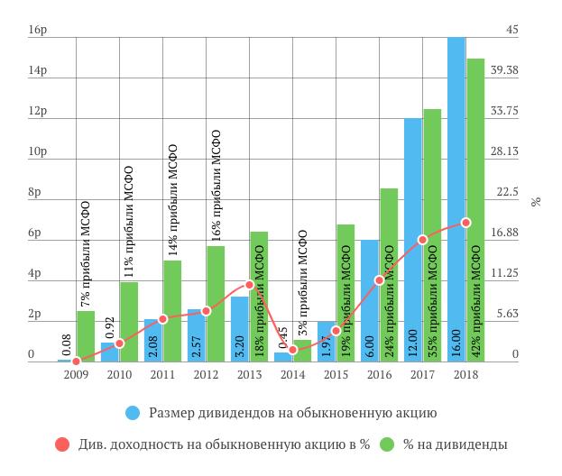 Сбербанк дивиденды за 2018 год
