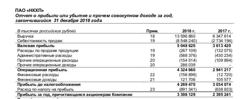 НКХП представил отчет за 2018 год по МСФО