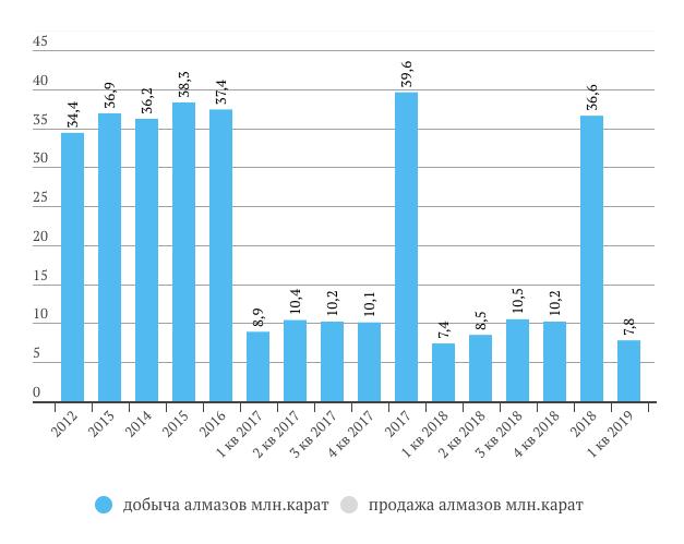 Алроса добыча в 1 кв. 2019 года