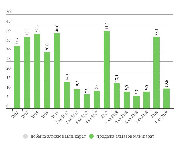 Алроса продажи в 1 кв. 2019 года