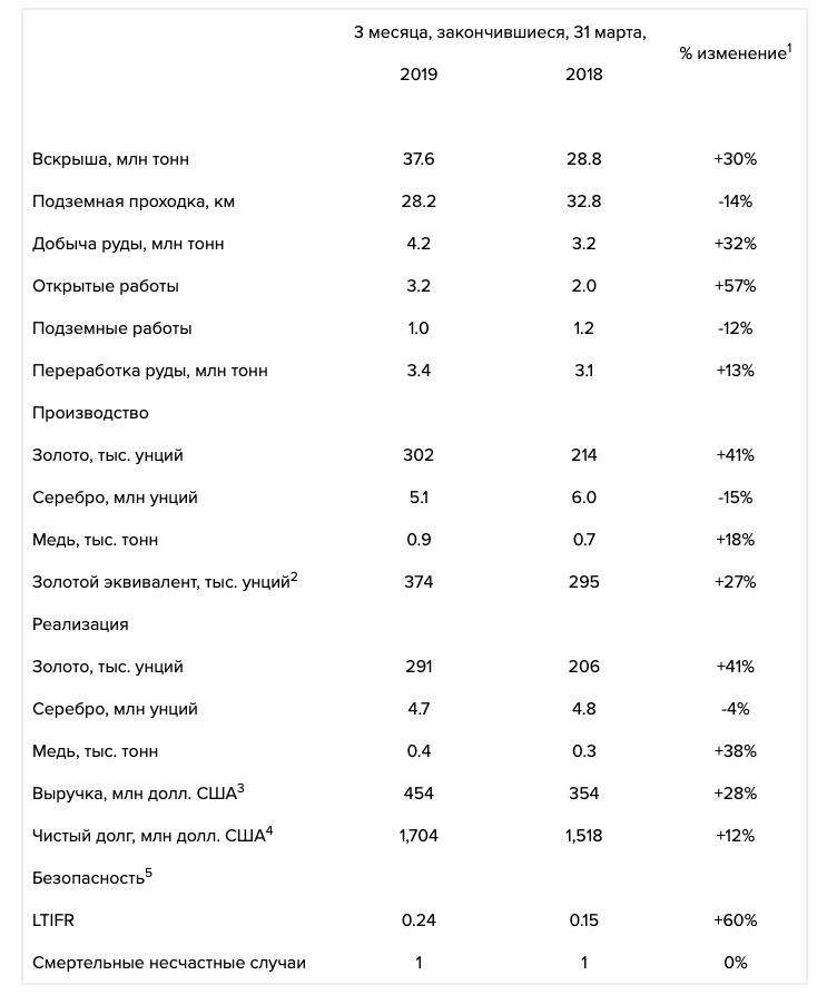 Polymetal опубликовал производственные результаты за 1 кв. 2019 года.