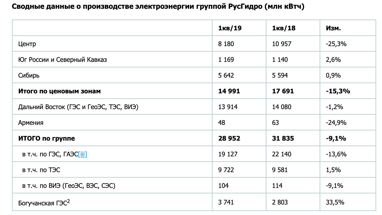 «РусГидро» публикует результаты операционной деятельности за 1 квартал 2019 года