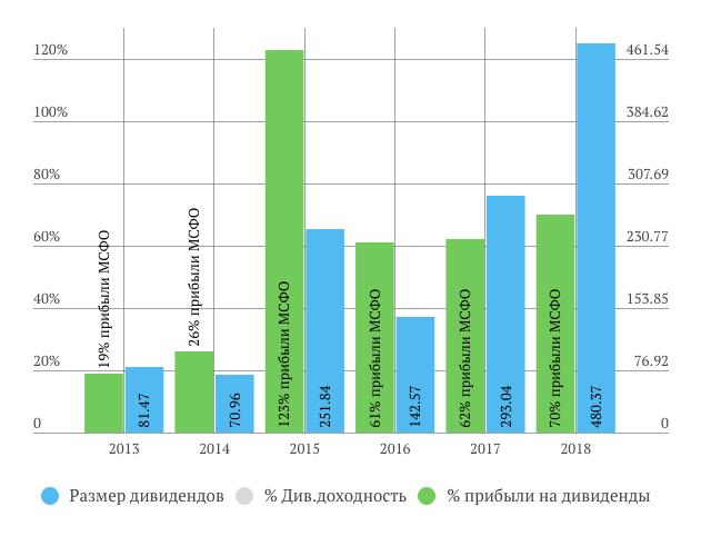 «ТрансКонтейнер» дивиденды по итогам 2018 г.