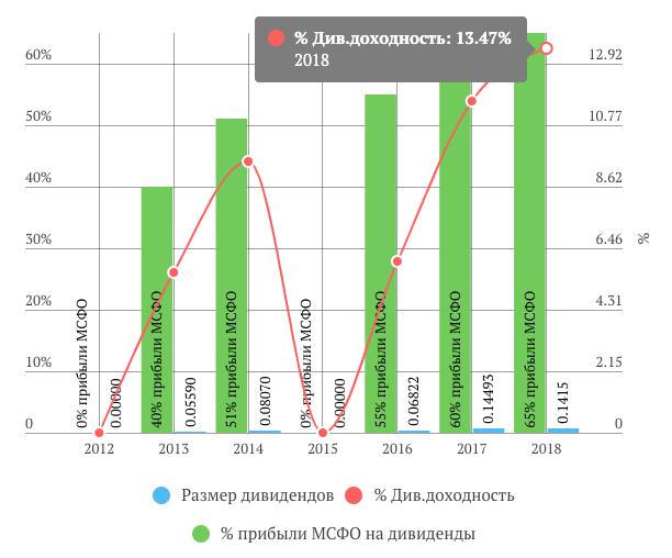 Дивиденды Энел Россияза 2018 год