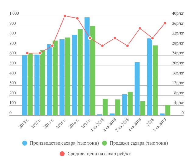 Русагро продажи сахара и цены 1 кв. 2019