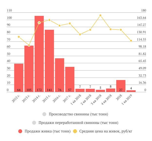 Русагро продажи живка и цены 1 кв. 2019