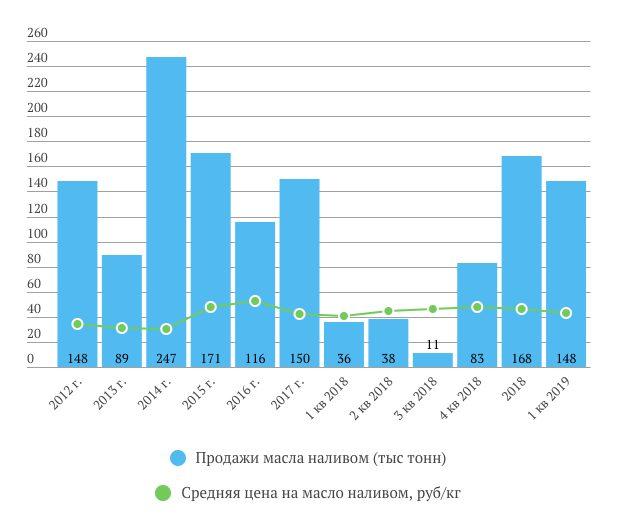 Русагро продажи масла и цены 1 кв. 2019