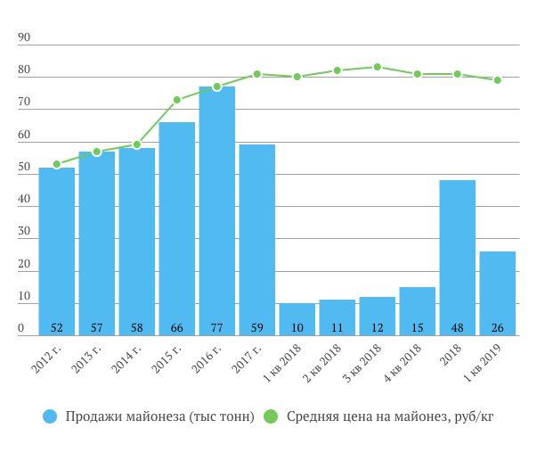 Русагро продажи майонеза и цены 1 кв. 2019