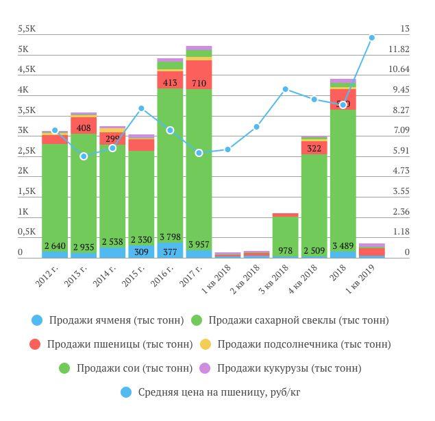 Русагро продажи с\х и цены 1 кв. 2019