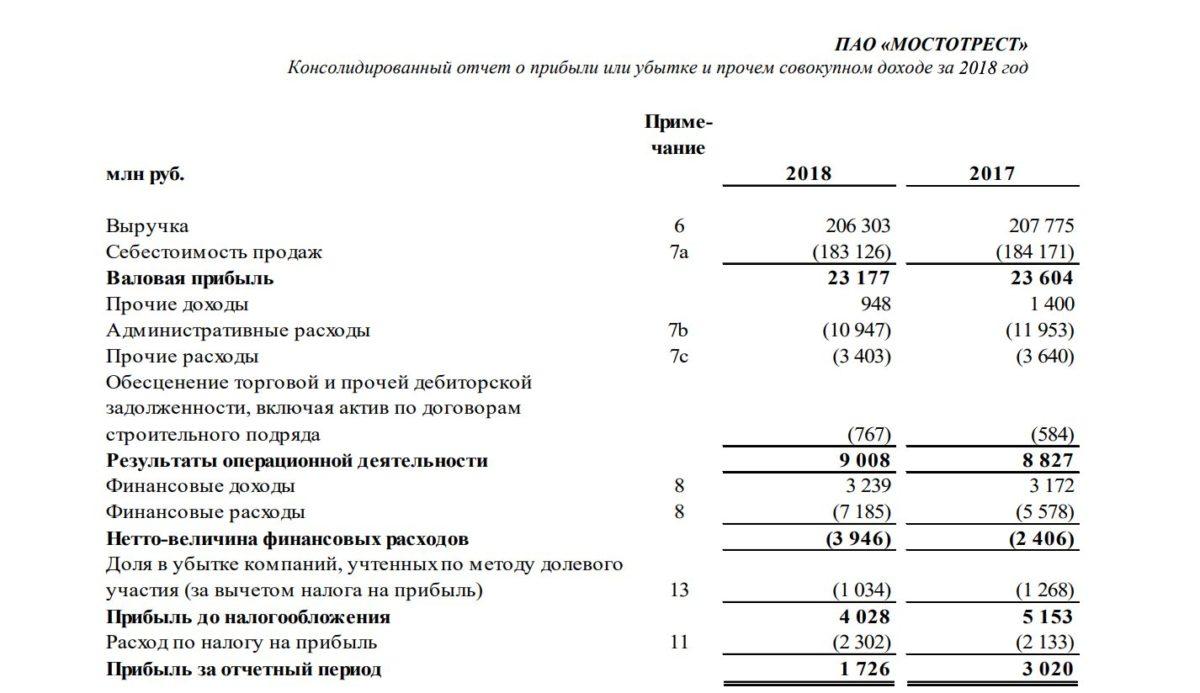 Мостотрест отчет за 2018 год МСФО
