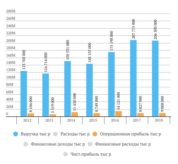 Выручка, операционная прибыль и чистая прибыль Мостотрест в 2018 году