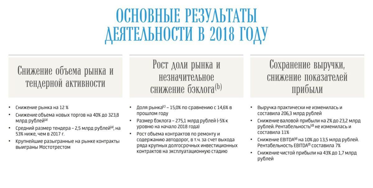 «Мостотрест» публикует финансовые результаты деятельности за 2018 год