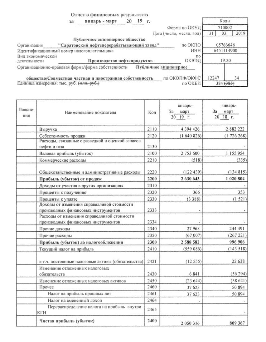 Саратовский НПЗ отчет за 1-й квартал 2019 РСБУ