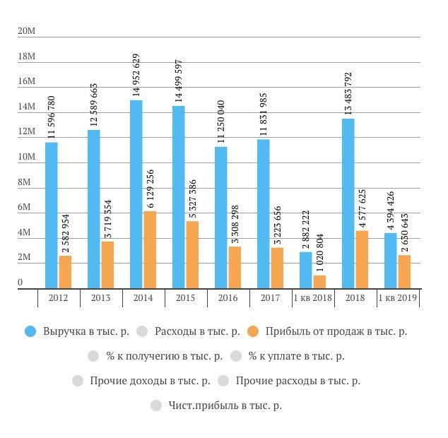 Финансовые показатели Саратовского НПЗ за 1-й квартал 2019