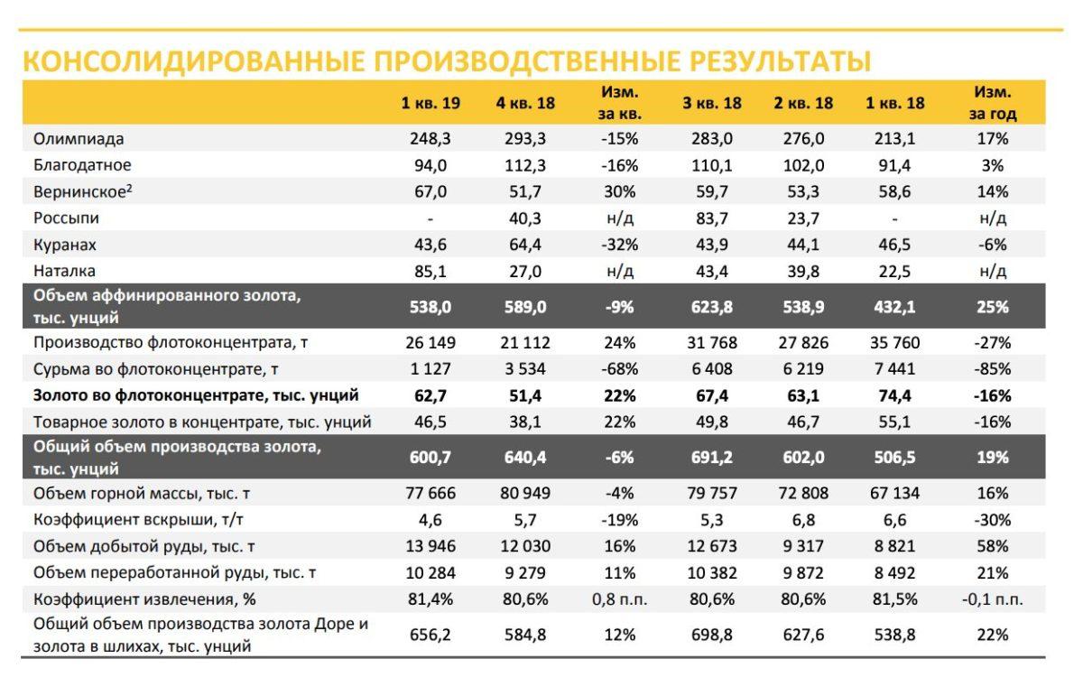 Полюс операционные результаты за 1 квартал 2019 года