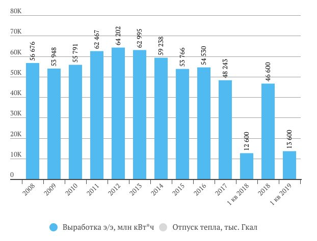 Выработка электроэнергии Юнипро