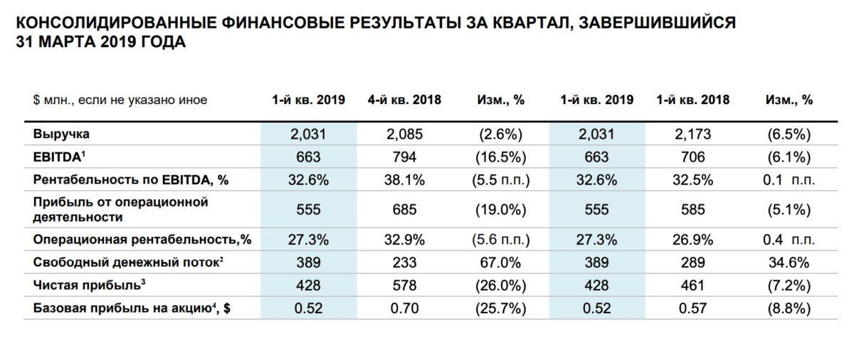 «Северсталь» сегодня объявляет свои финансовые результаты за 1-й квартал 2019 года.
