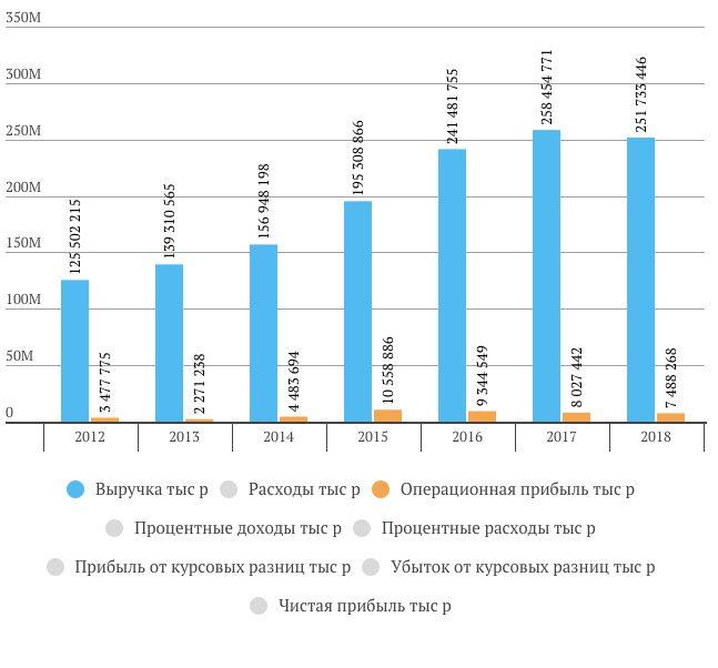 Выручка, операционная прибыль и чистая прибыль Протек за 2018 год