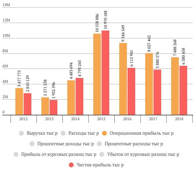 чистая прибыль Протек за 2018 год
