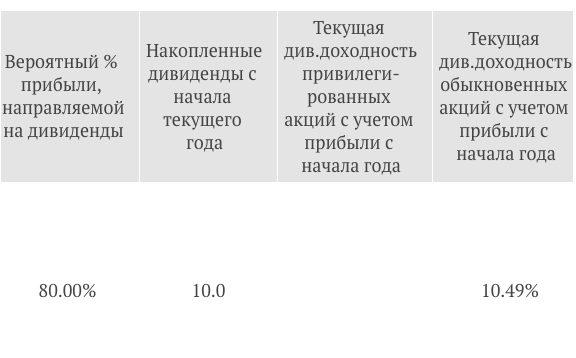 Дивиденды Алросы за 2018 год