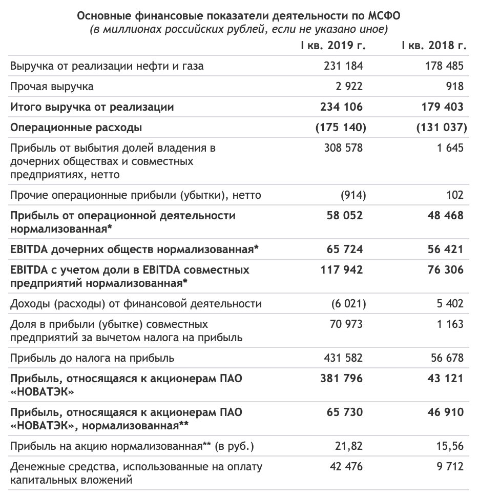 Новатэк отчет за 1-й квартал 2019 года МСФО