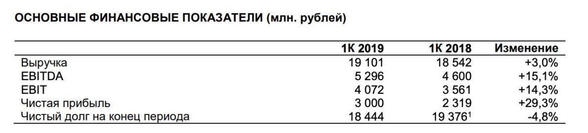 Энел Россия отчет за 1 квартал 2019 года МСФО